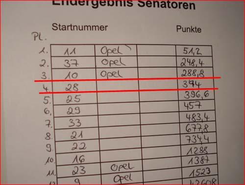 Rangliste Senatoren